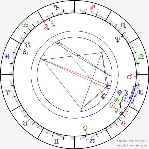 Libor Ježek birth chart, Libor Ježek astro natal horoscope, astrology