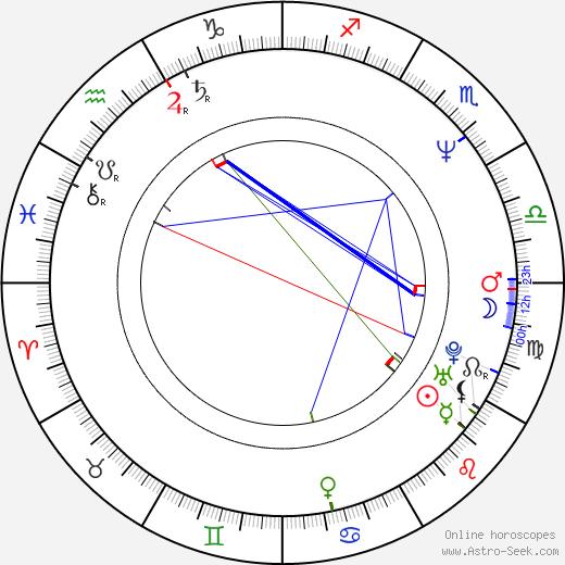 Luisa Fernandez день рождения гороскоп, Luisa Fernandez Натальная карта онлайн