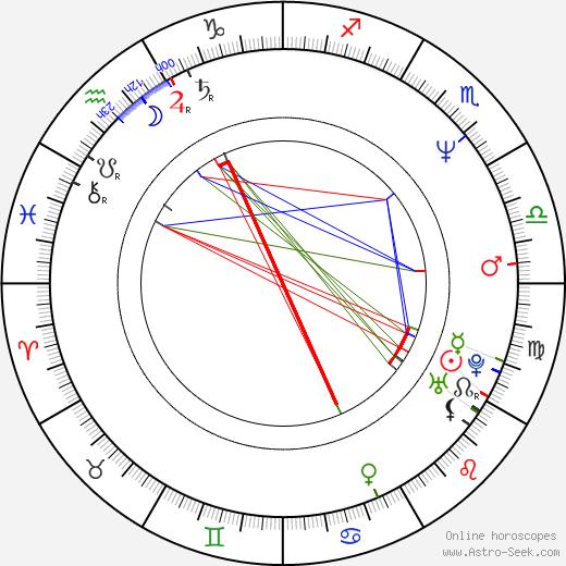 Mark Bedford birth chart, Mark Bedford astro natal horoscope, astrology