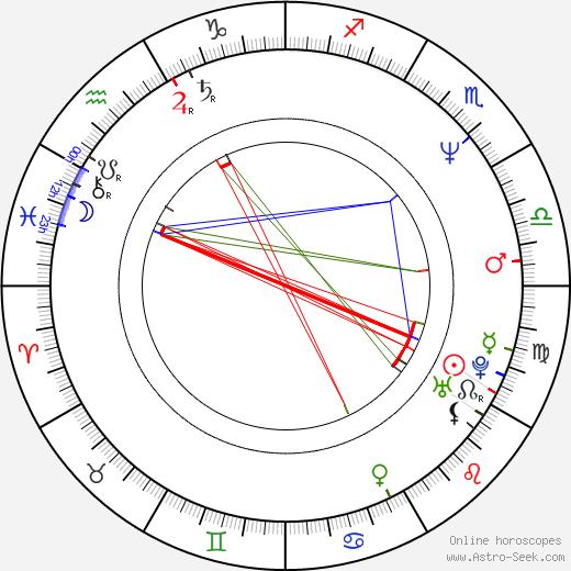 Martin Štrba astro natal birth chart, Martin Štrba horoscope, astrology