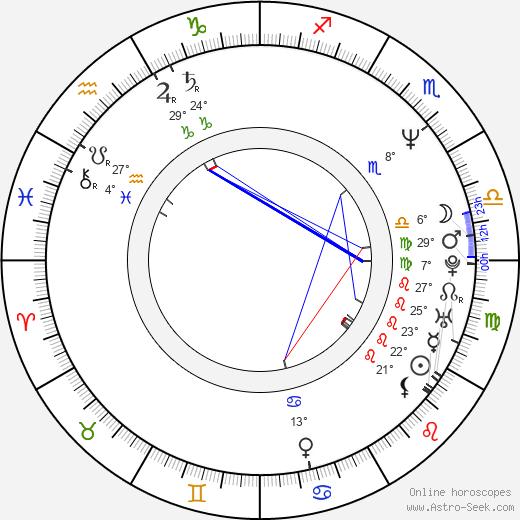 Michael Markowitz birth chart, biography, wikipedia 2018, 2019