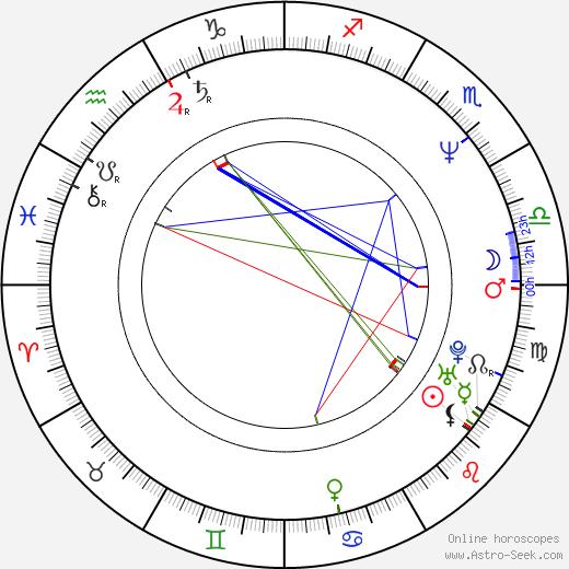 Michael Markowitz astro natal birth chart, Michael Markowitz horoscope, astrology