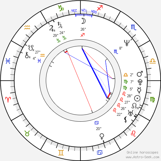 Mitchell Anderson birth chart, biography, wikipedia 2018, 2019