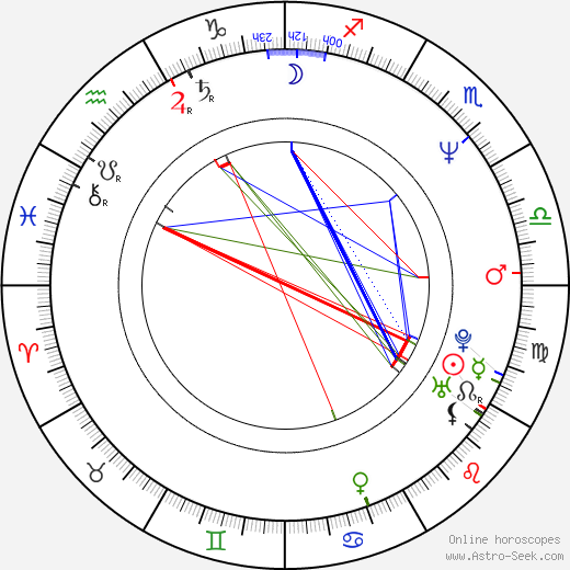 Mitchell Anderson astro natal birth chart, Mitchell Anderson horoscope, astrology