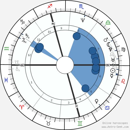 Pascal Rabaté wikipedia, horoscope, astrology, instagram