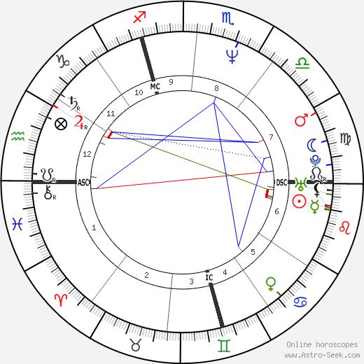 Pascal Rabaté astro natal birth chart, Pascal Rabaté horoscope, astrology