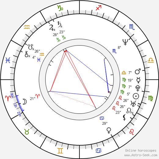 Philipp Moog birth chart, biography, wikipedia 2020, 2021