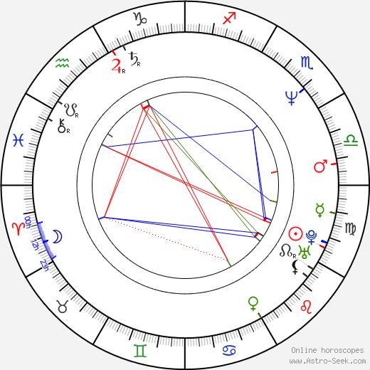 Philipp Moog birth chart, Philipp Moog astro natal horoscope, astrology
