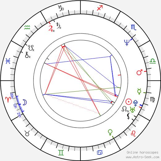Robert Herba birth chart, Robert Herba astro natal horoscope, astrology