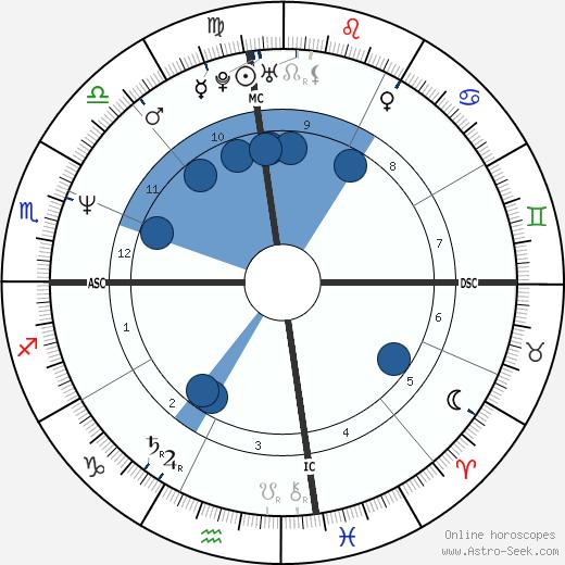 Roland Menzies wikipedia, horoscope, astrology, instagram