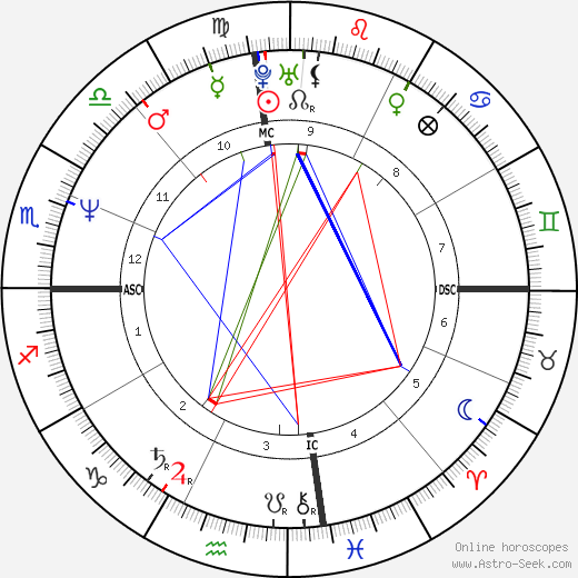 Roland Menzies tema natale, oroscopo, Roland Menzies oroscopi gratuiti, astrologia