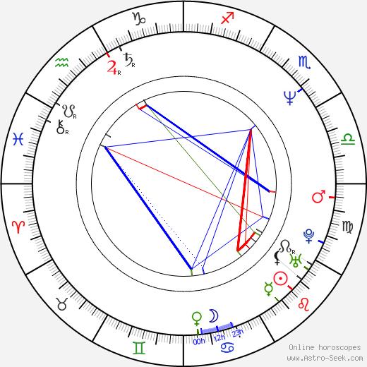 Sanja Vejnovic astro natal birth chart, Sanja Vejnovic horoscope, astrology