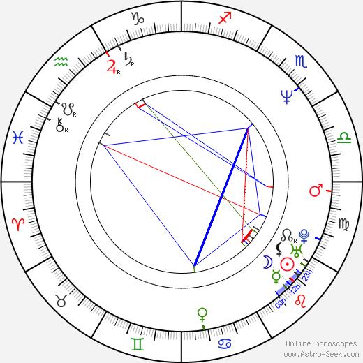 Sunil Shetty birth chart, Sunil Shetty astro natal horoscope, astrology