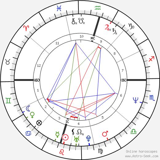 Tammy Woodard tema natale, oroscopo, Tammy Woodard oroscopi gratuiti, astrologia