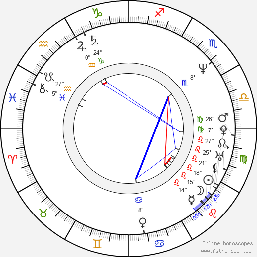 Tiana Alexandra birth chart, biography, wikipedia 2017, 2018