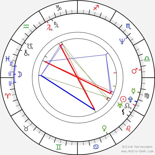Tom Ford Birth Chart Horoscope, Date of Birth, Astro