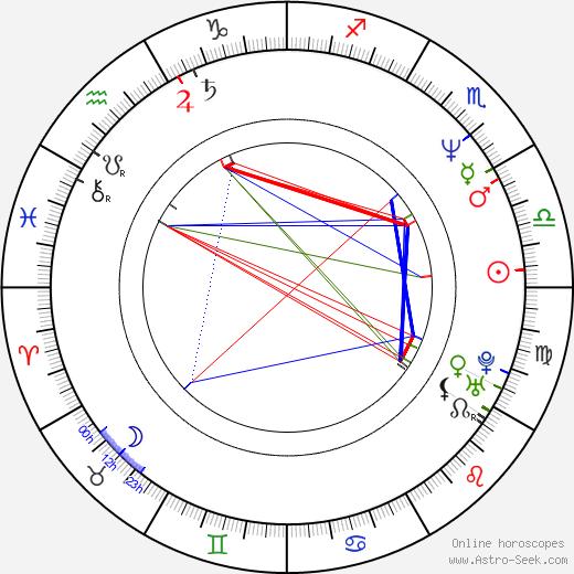 Akiyuki Shinbo tema natale, oroscopo, Akiyuki Shinbo oroscopi gratuiti, astrologia