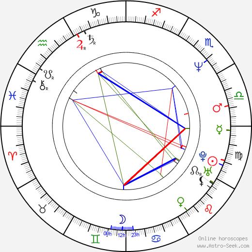 Alex Švamberk tema natale, oroscopo, Alex Švamberk oroscopi gratuiti, astrologia