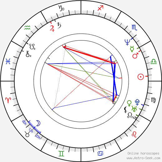 Andy Lau birth chart, Andy Lau astro natal horoscope, astrology
