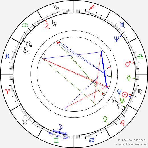 Carlos Valderrama birth chart, Carlos Valderrama astro natal horoscope, astrology