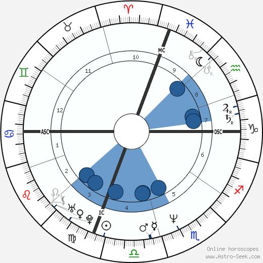 Catherine Oxenberg wikipedia, horoscope, astrology, instagram