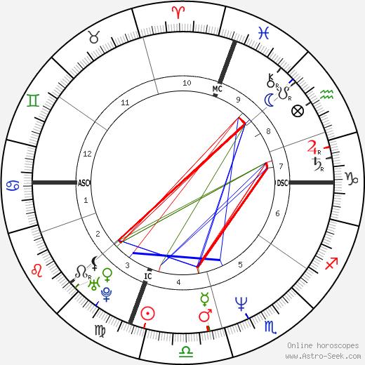 Кэтрин Оксенберг Catherine Oxenberg день рождения гороскоп, Catherine Oxenberg Натальная карта онлайн
