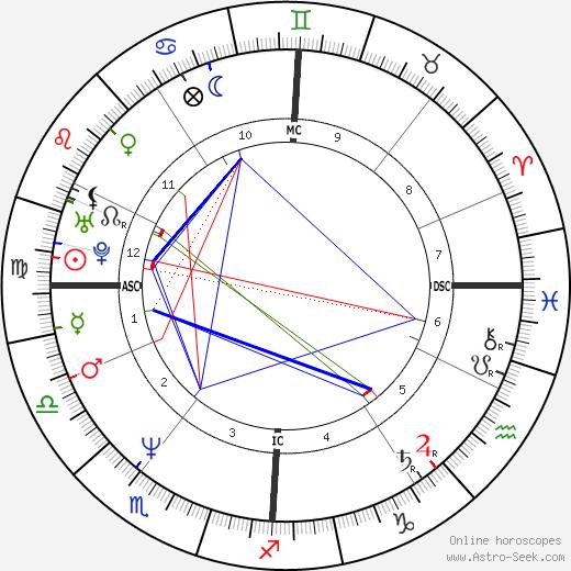 Седрик Клапиш Cédric Klapisch день рождения гороскоп, Cédric Klapisch Натальная карта онлайн