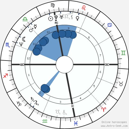 Dave Mustaine wikipedia, horoscope, astrology, instagram