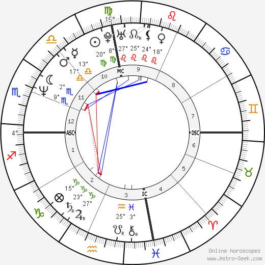 Dave Mustaine birth chart, biography, wikipedia 2020, 2021