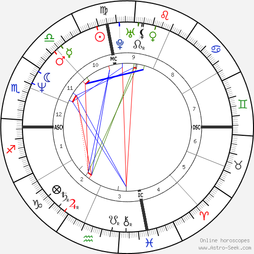 Dave Mustaine astro natal birth chart, Dave Mustaine horoscope, astrology