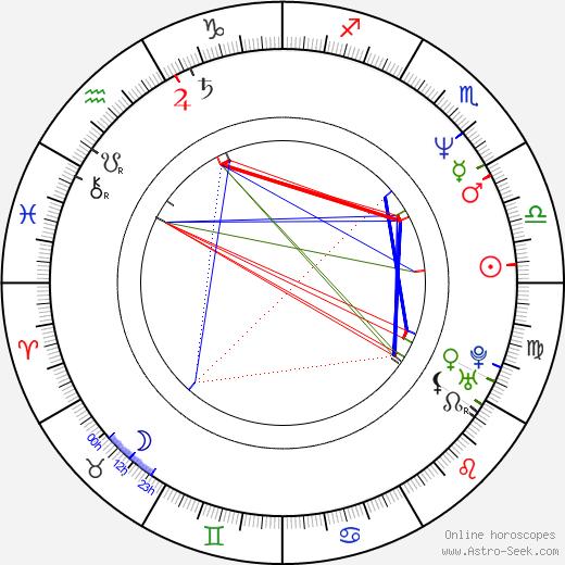 David McNally birth chart, David McNally astro natal horoscope, astrology