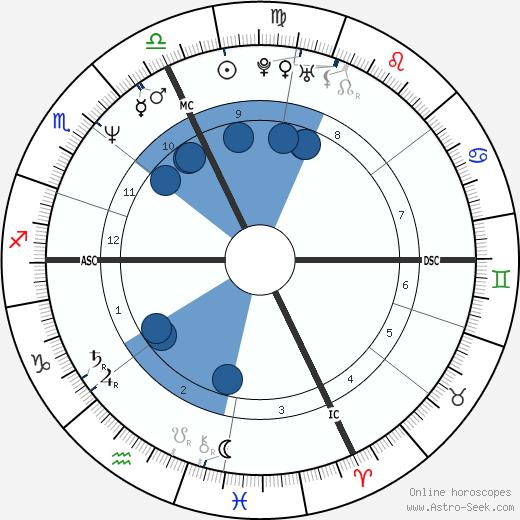 Diane Lemieux wikipedia, horoscope, astrology, instagram