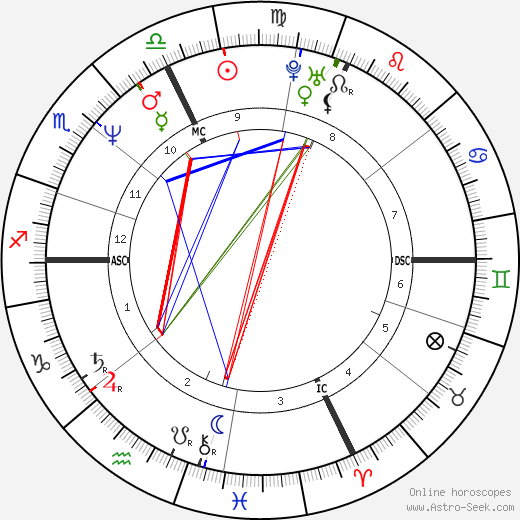 Diane Lemieux день рождения гороскоп, Diane Lemieux Натальная карта онлайн