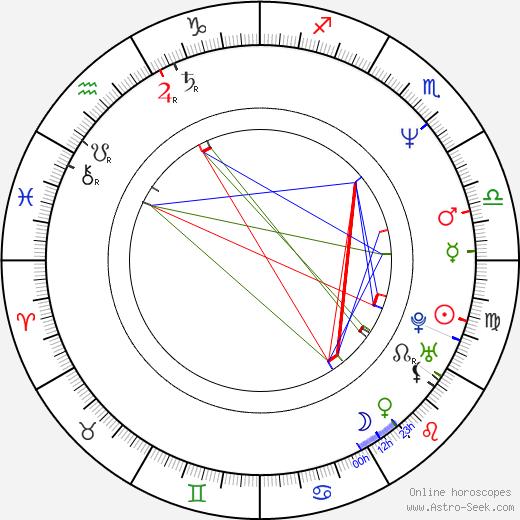 Edita Brychta birth chart, Edita Brychta astro natal horoscope, astrology