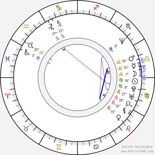 Elizabeth Daily birth chart, biography, wikipedia 2020, 2021