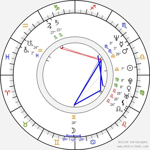 Eric Stoltz birth chart, biography, wikipedia 2019, 2020