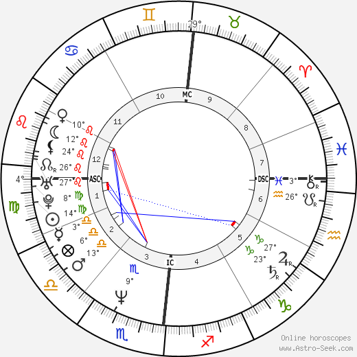 Eva Grimaldi tema natale, biography, Biografia da Wikipedia 2020, 2021