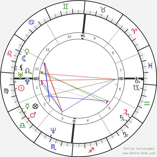 Eva Grimaldi tema natale, oroscopo, Eva Grimaldi oroscopi gratuiti, astrologia