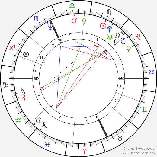 George Tobia Jr. tema natale, oroscopo, George Tobia Jr. oroscopi gratuiti, astrologia