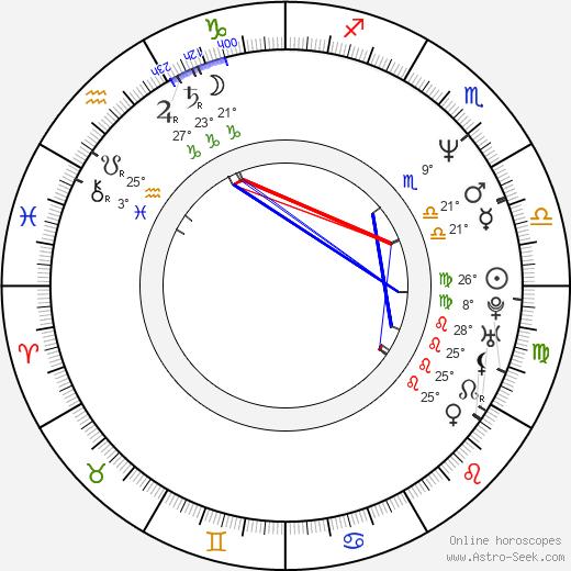 Glenn Richards birth chart, biography, wikipedia 2020, 2021