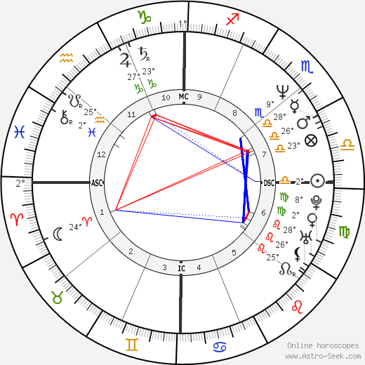 Heather Locklear birth chart, biography, wikipedia 2019, 2020