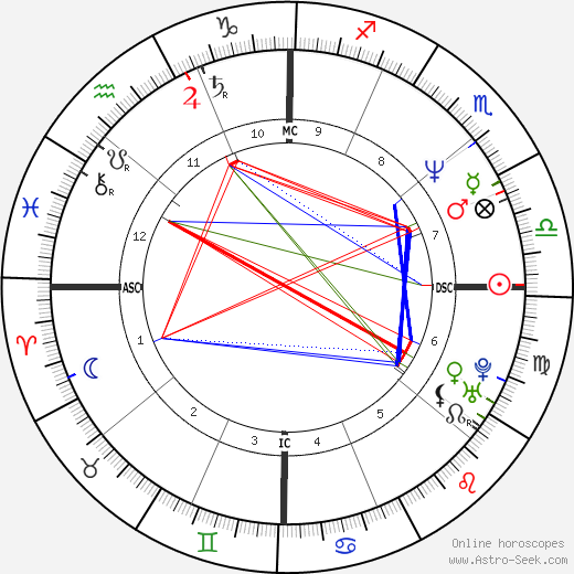 Heather Locklear astro natal birth chart, Heather Locklear horoscope, astrology