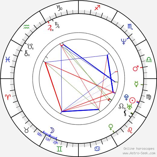 Heikki Kujanpää astro natal birth chart, Heikki Kujanpää horoscope, astrology