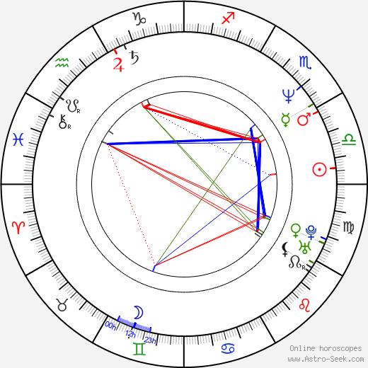 Jacek Kawalec birth chart, Jacek Kawalec astro natal horoscope, astrology