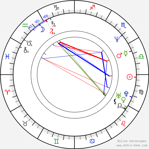 James Colby birth chart, James Colby astro natal horoscope, astrology