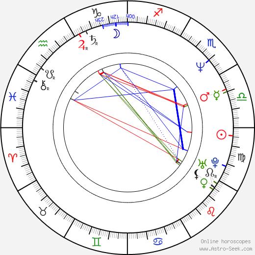 James Gandolfini astro natal birth chart, James Gandolfini horoscope, astrology