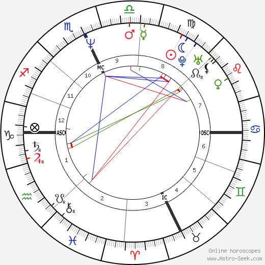 Jim Corsi tema natale, oroscopo, Jim Corsi oroscopi gratuiti, astrologia