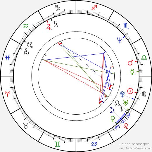 Jochen Horst birth chart, Jochen Horst astro natal horoscope, astrology