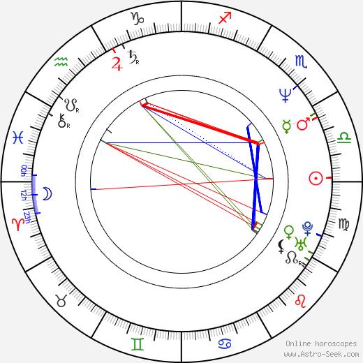 John Logan birth chart, John Logan astro natal horoscope, astrology