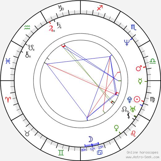 John Rado birth chart, John Rado astro natal horoscope, astrology